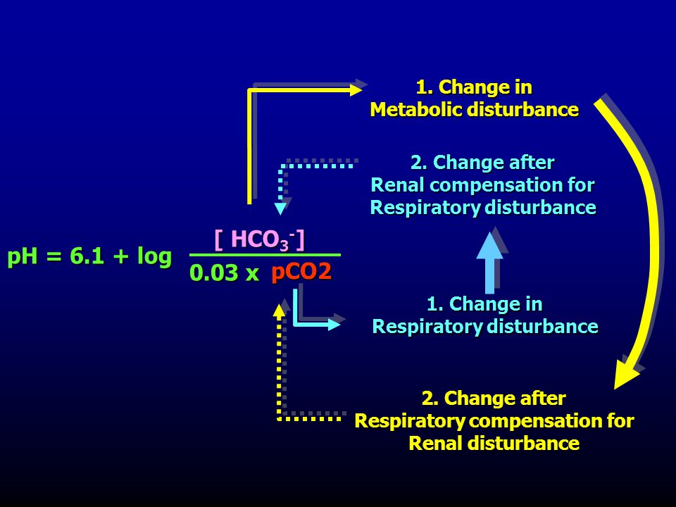 [ HCO3-] pH = 6.1 + log 0.03 x pCO2 1. Change in Metabolic disturbance